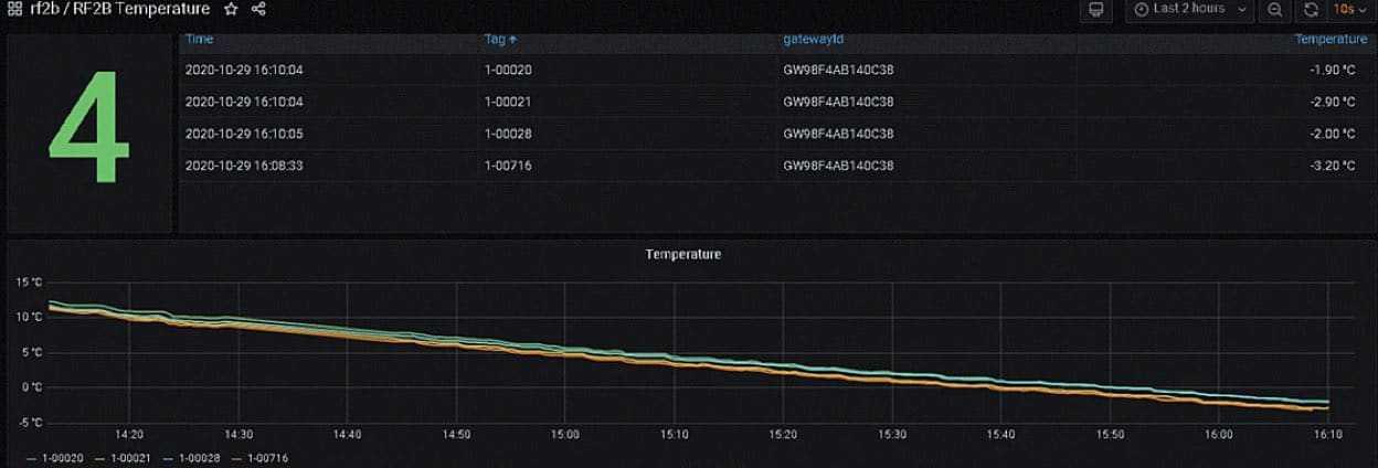dynamic temperature measurements in the chill region
